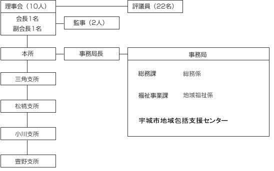 社会福祉協議会の組織図です